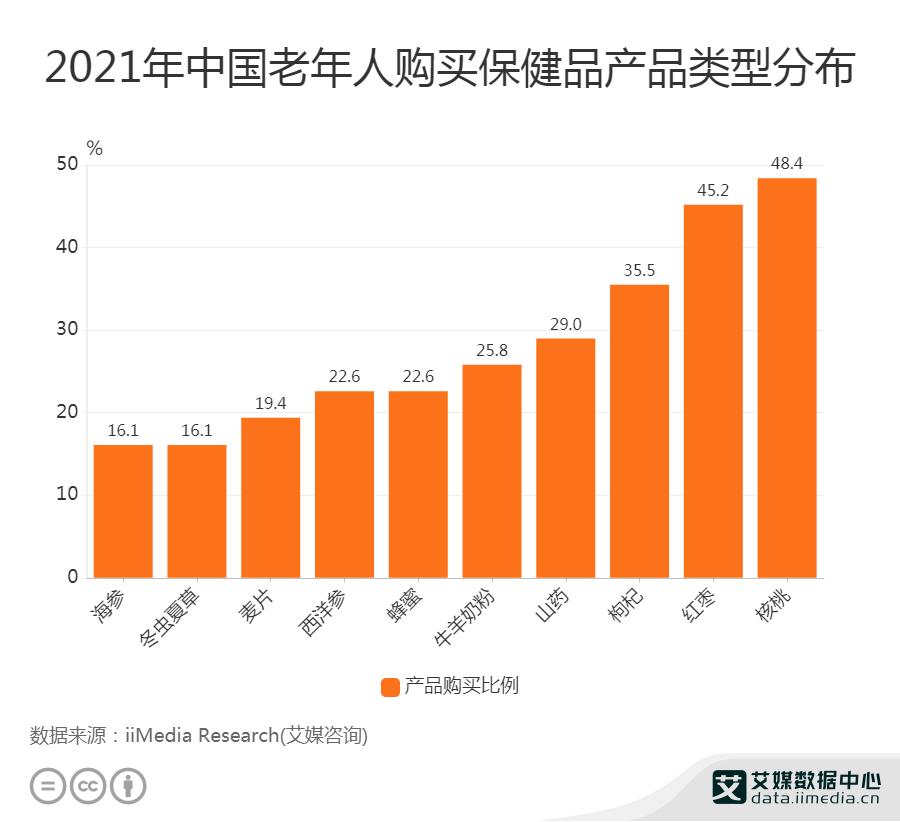 2021年中国老年人购买保健品产品类型分布