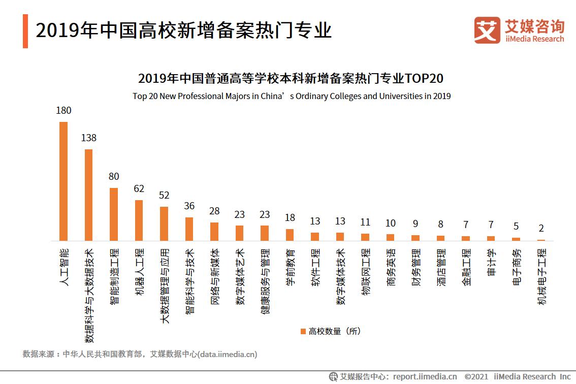 2019年中国高校新增备案热门专业