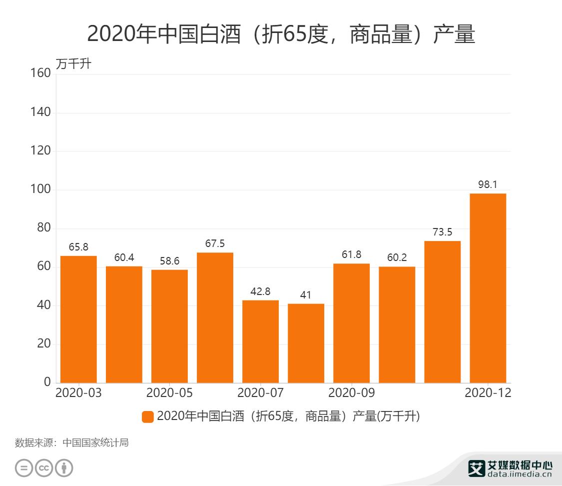 2020年中国白酒(折65度,商品量)产量