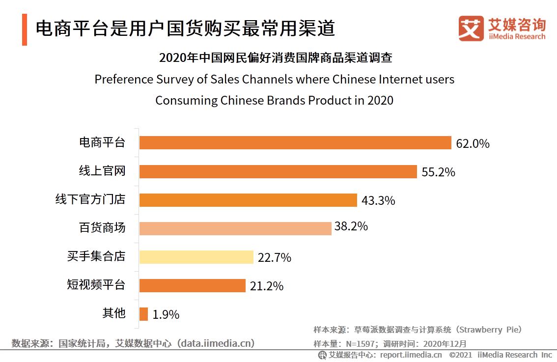 电商平台是用户国货购买最常用渠道