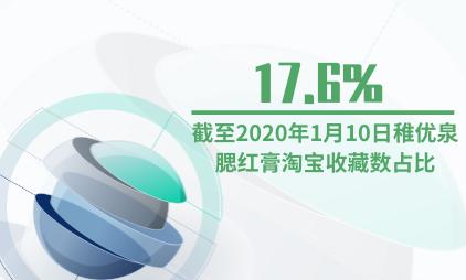 美妆行业数据分析:截至2020年1月10日稚优泉腮红膏淘宝收藏数占比为17.6%