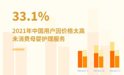 母婴行业数据分析:2021年中国33.1%用户因价格太高未消费母婴护理服务