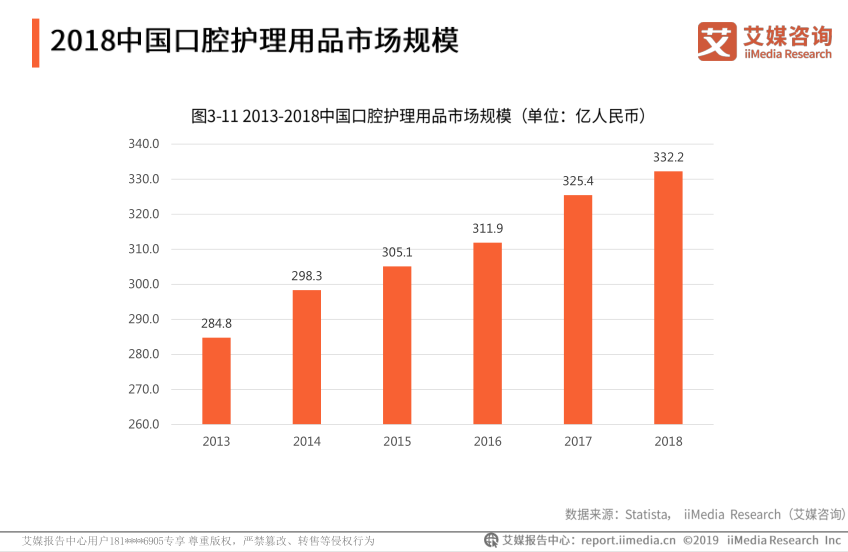 2018中国口腔护理用品市场规模达332.2亿元