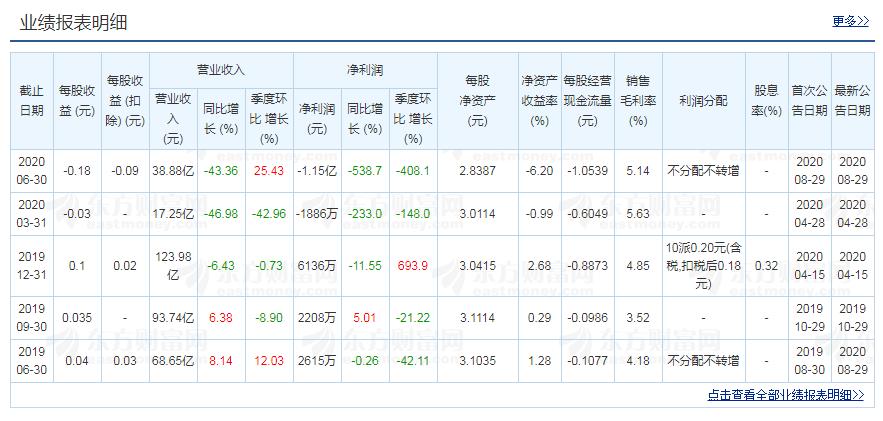 广州浪奇近年财务报表