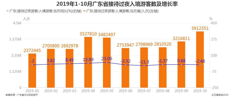 2019年1-10月广东省接待过夜入境游客人数