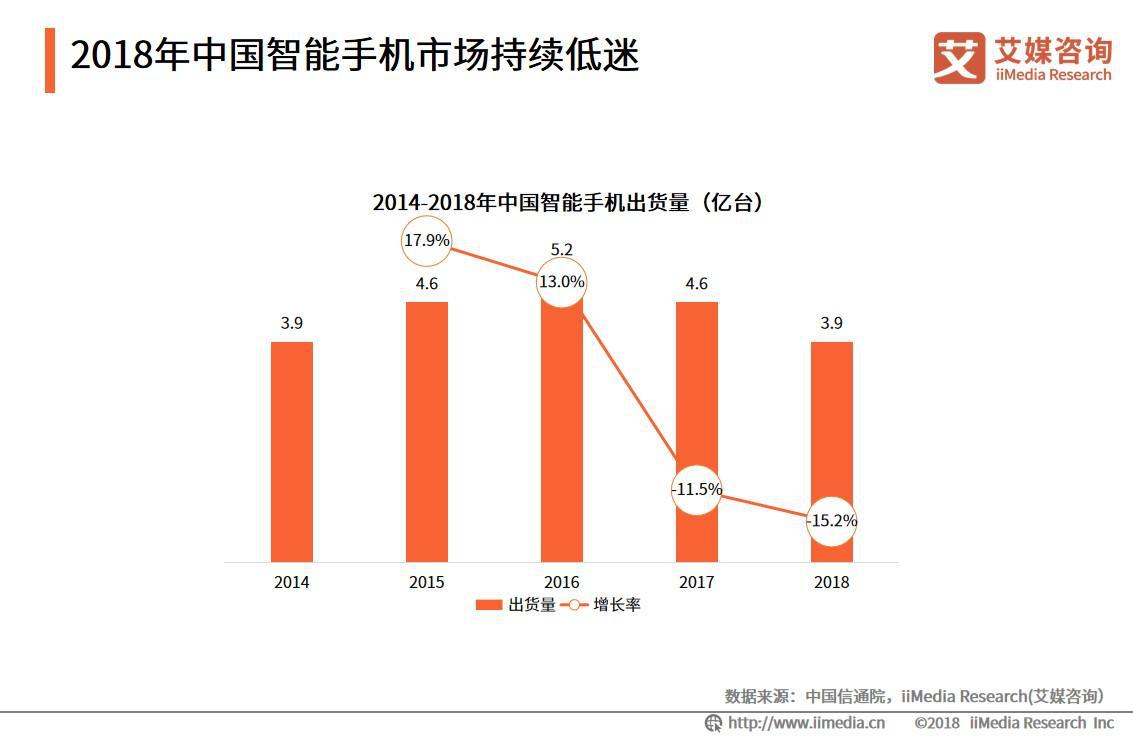 360手机业务已暂停?解读中国智能手机市场竞争态势和发展趋势