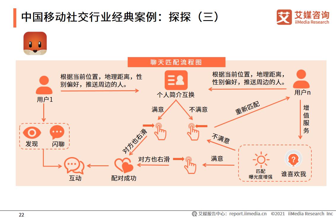 中国移动社交行业经典案例:探探(三)