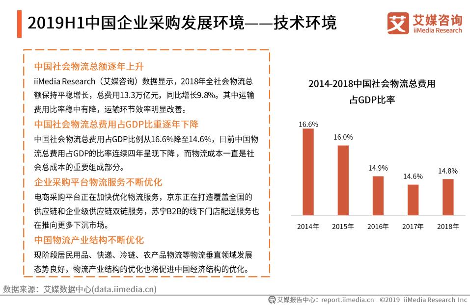 2019H1中国企业采购发展环境——技术环境(二)