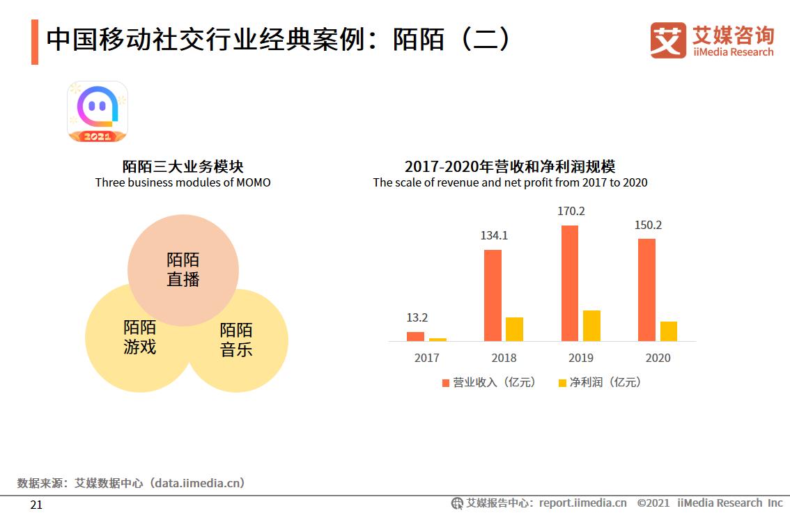中国移动社交行业经典案例:陌陌(二)