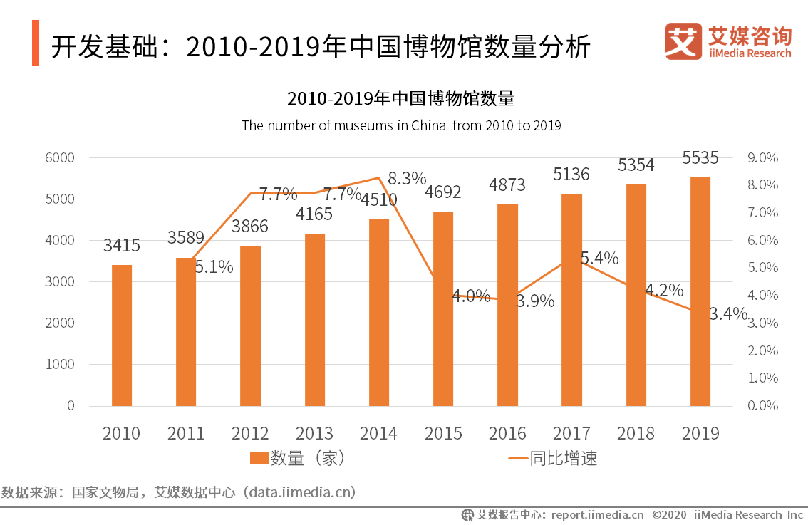 开发基础:2010-2019年中国博物馆数量分析