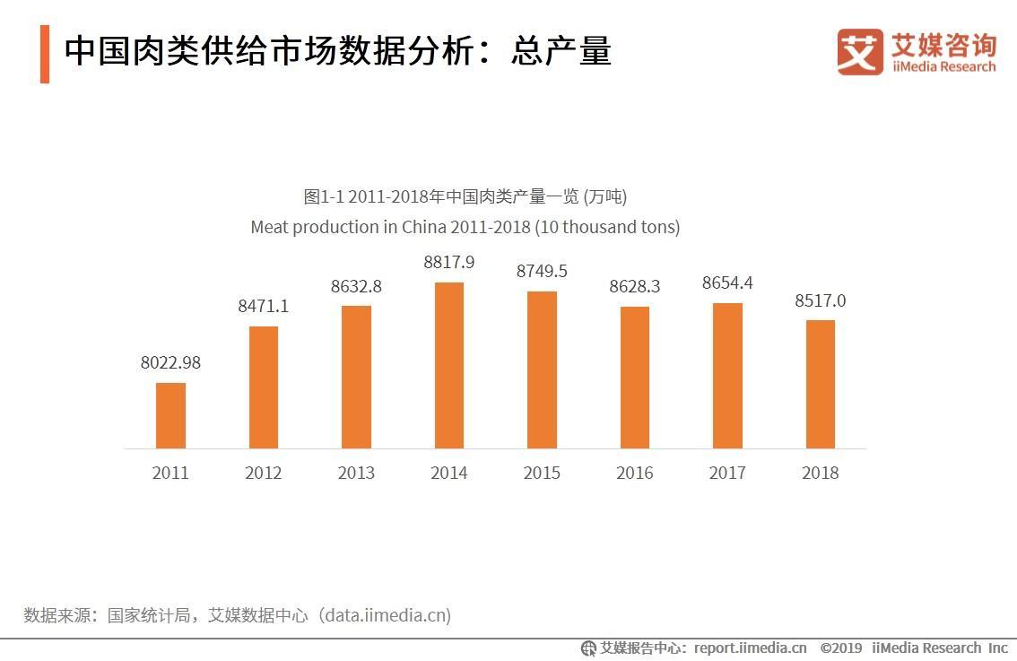 中国肉类供给市场数据分析:总产量