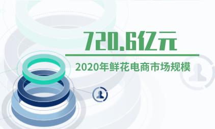 鲜花电商行业数据分析:预计2020年鲜花电商市场规模将达720.6亿元