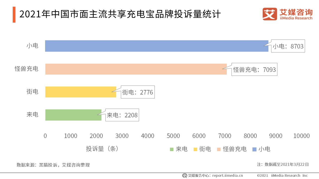 2021年中国市面主流共享充电宝品牌投诉量统计