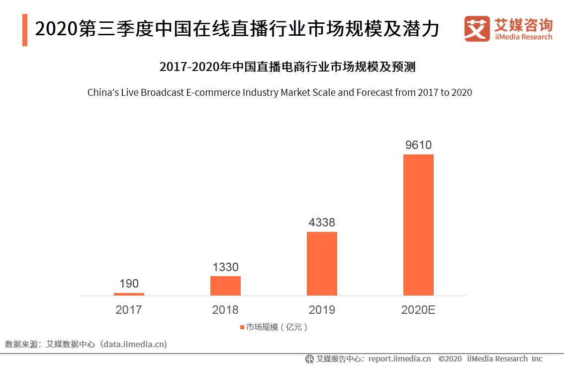 2020第三季度中国在线直播行业市场规模及潜力