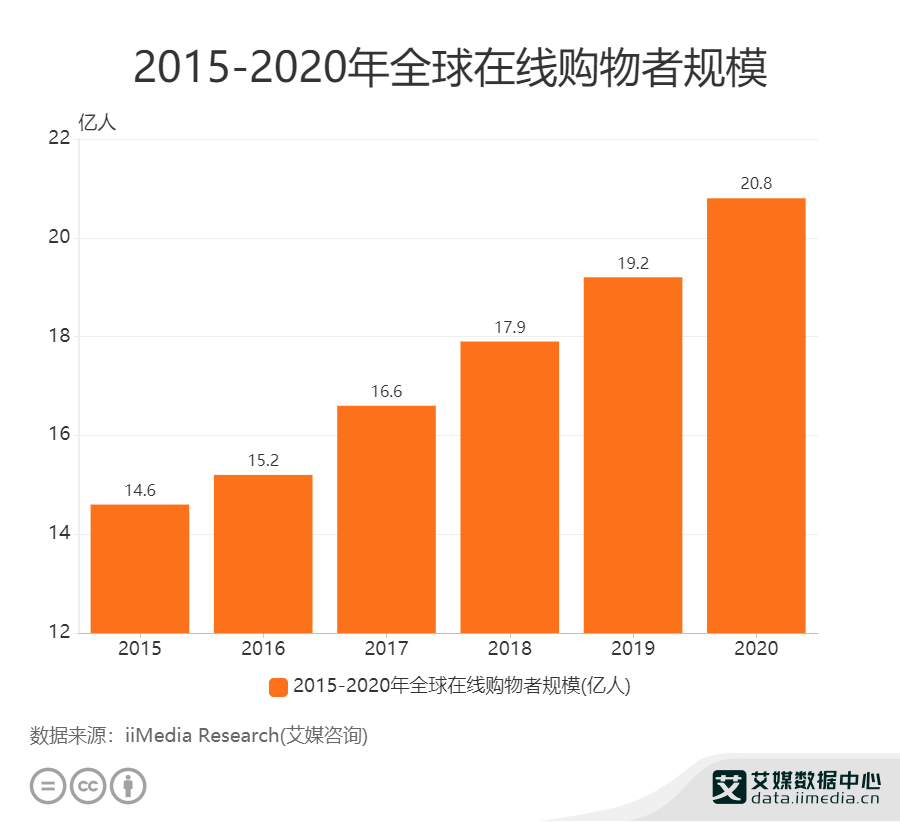 2015-2020年全球在线购物者规模