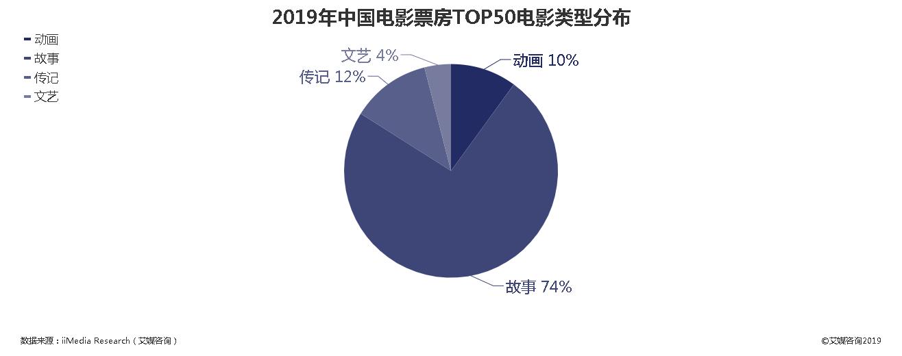 2019年中国电影票房TOP50电影类型分布