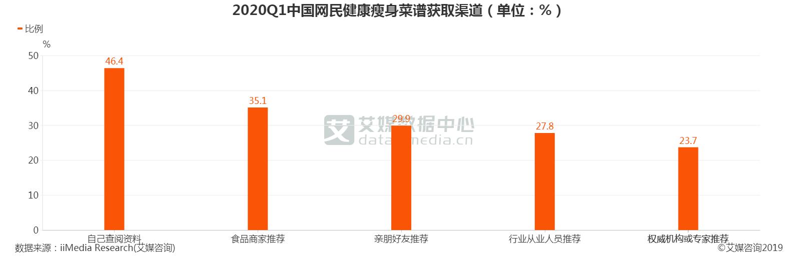 中国网民健康瘦身菜谱获取渠道
