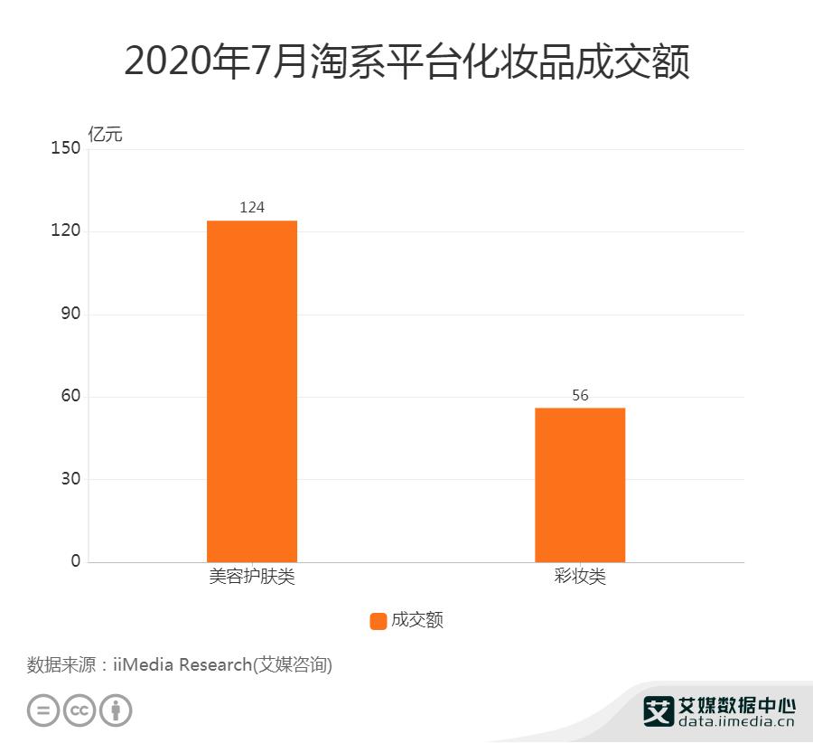 2020年7月淘系平台化妆品成交额
