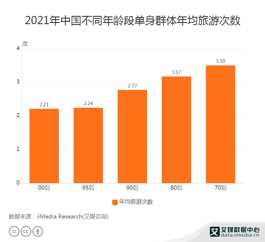 2021年中国不同年龄段单身群体年均旅游次数