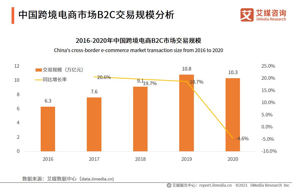 中国跨境电商市场B2C交易规模分析