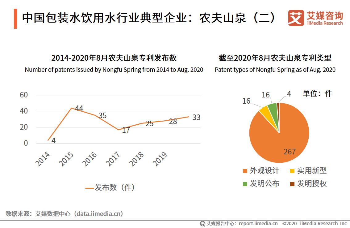中国包装水饮用水行业典型企业:农夫山泉(二)