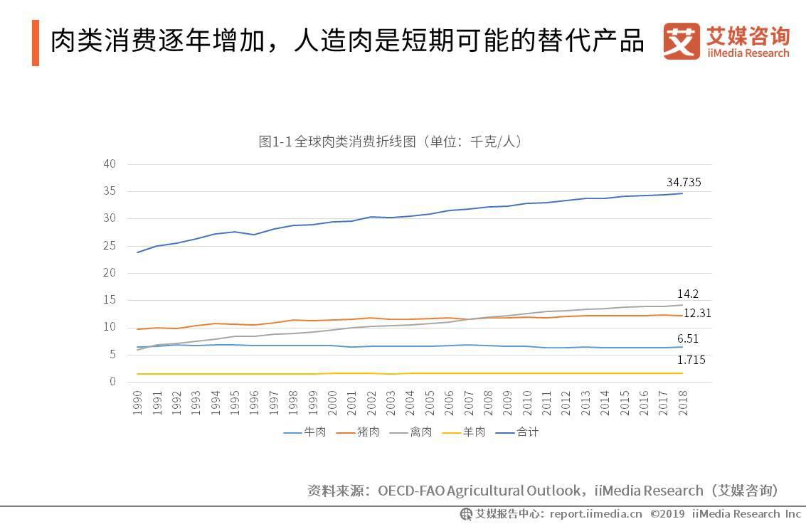 肉类消费逐年增加,人造肉是短期可能的替代产品