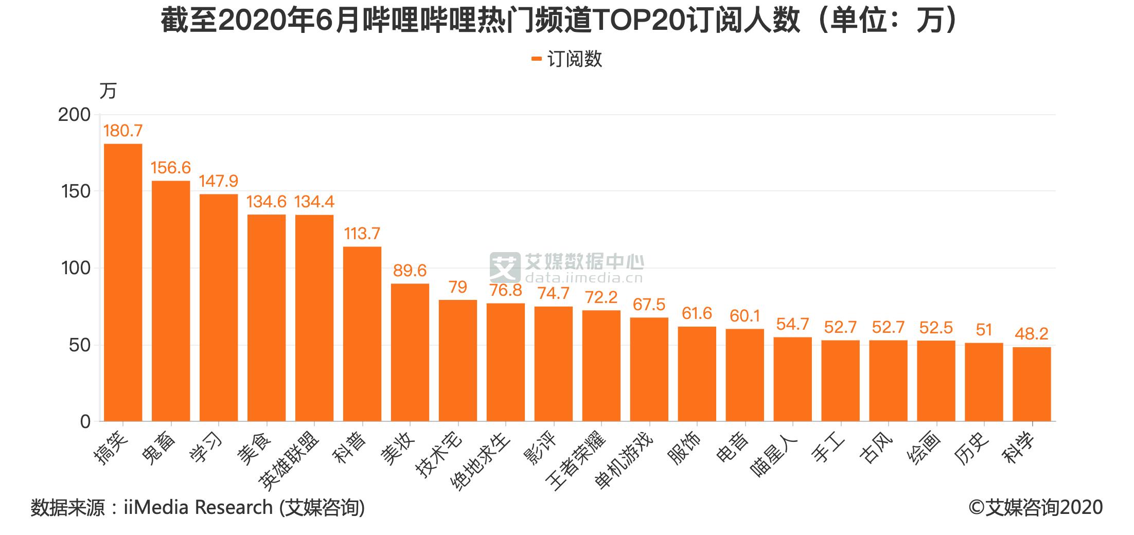 截至2020年6月哔哩哔哩热门频道TOP20订阅人数(单位:万)