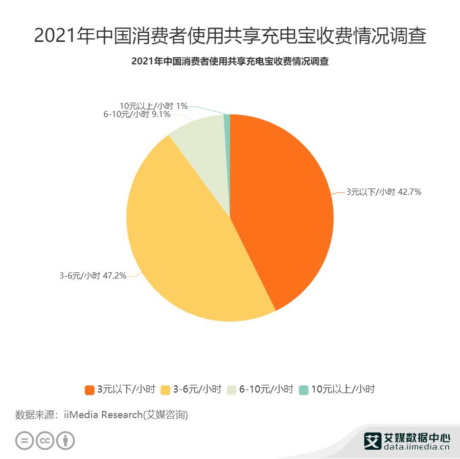 2021年中国消费者使用共享充电宝收费情况调查