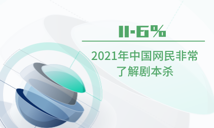 剧本杀行业数据分析:2021年中国11.6%网民非常了解剧本杀