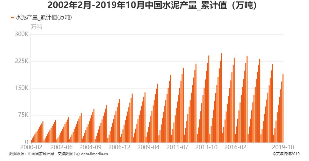 2002年2月-2019年10月全国水泥产量