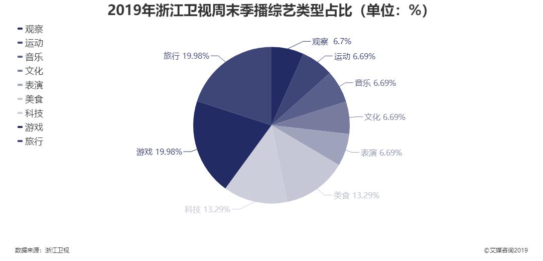 2019年浙江卫视周末季播综艺类型占比