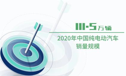 汽车行业数据分析:2020年中国纯电动汽车销量规模达111.5万辆
