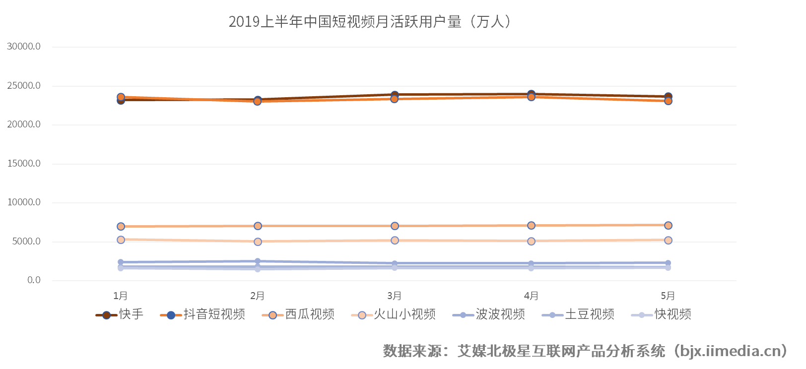 2019上半年中国短视频月活跃用户量