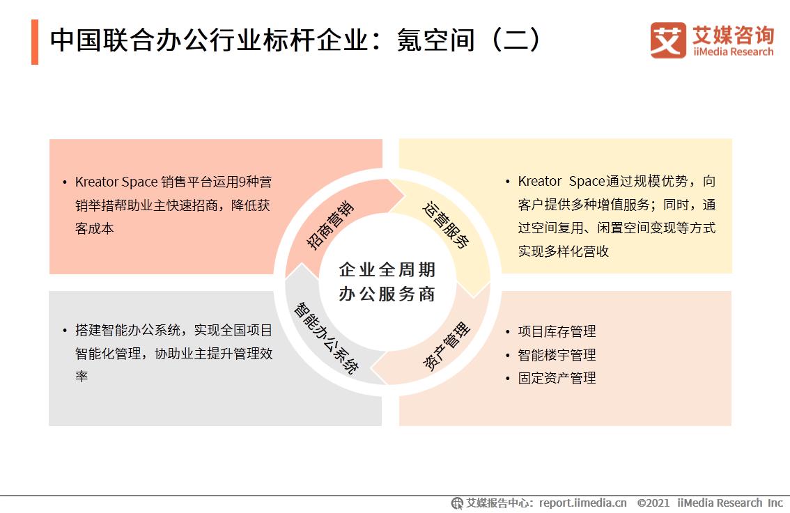 中国联合办公行业标杆企业:氪空间(二)