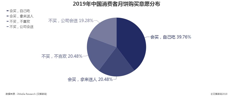 2019年中国消费者月饼购买意愿分布