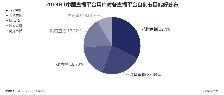 2019上半年中国直播平台用户对各直播平台自创节目偏好分布