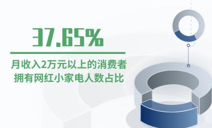 网红小家电行业数据分析:月收入2万元以上的消费者拥有网红小家电人数占比37.65%