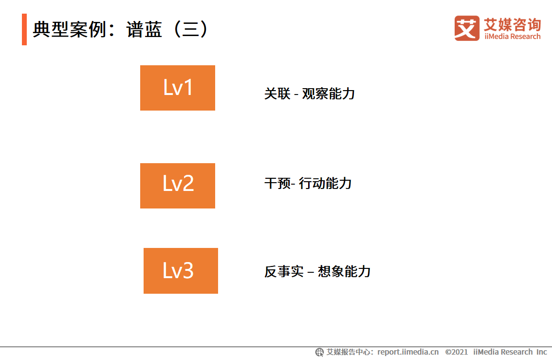 典型案例:谱蓝(三)