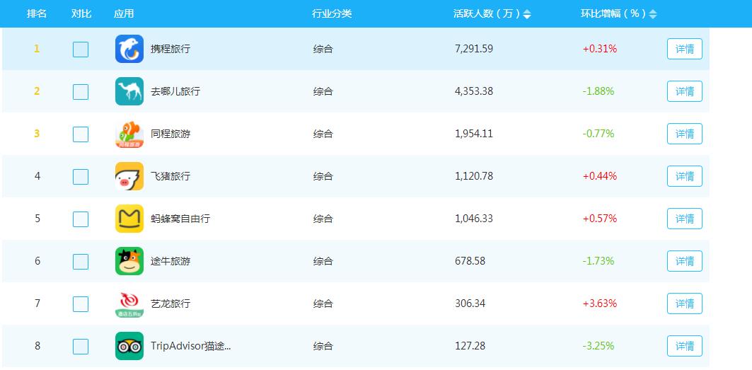 财报解读丨携程2019Q3营收105亿元,营业利润22亿元,为6年来同时期最高值