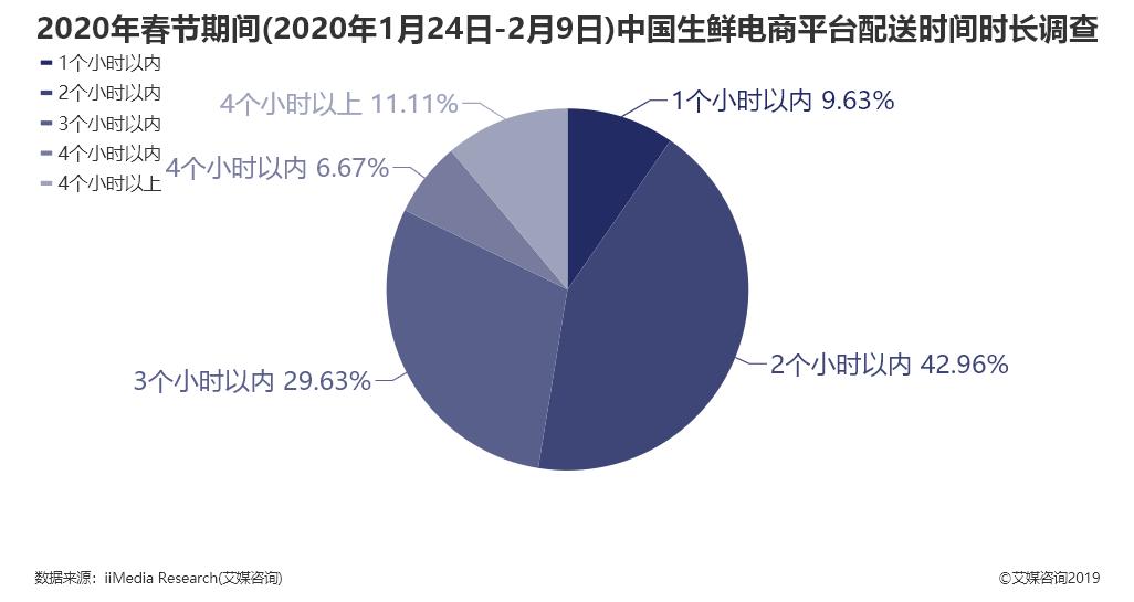 2020年春节期间中国生鲜电商平台配送时间时长调查