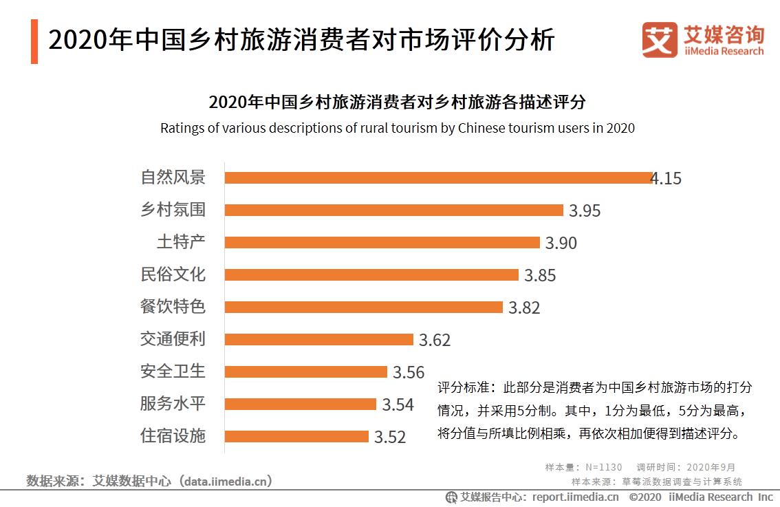 2020年中国乡村旅游消费者对市场评价分析