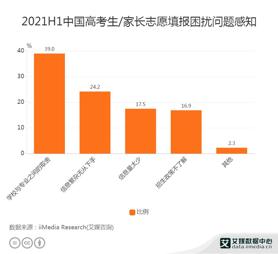 2021H1中国39%高考生认为志愿填报难在学校与专业的取舍