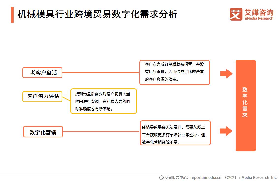 机械模具行业跨境贸易数字化需求分析