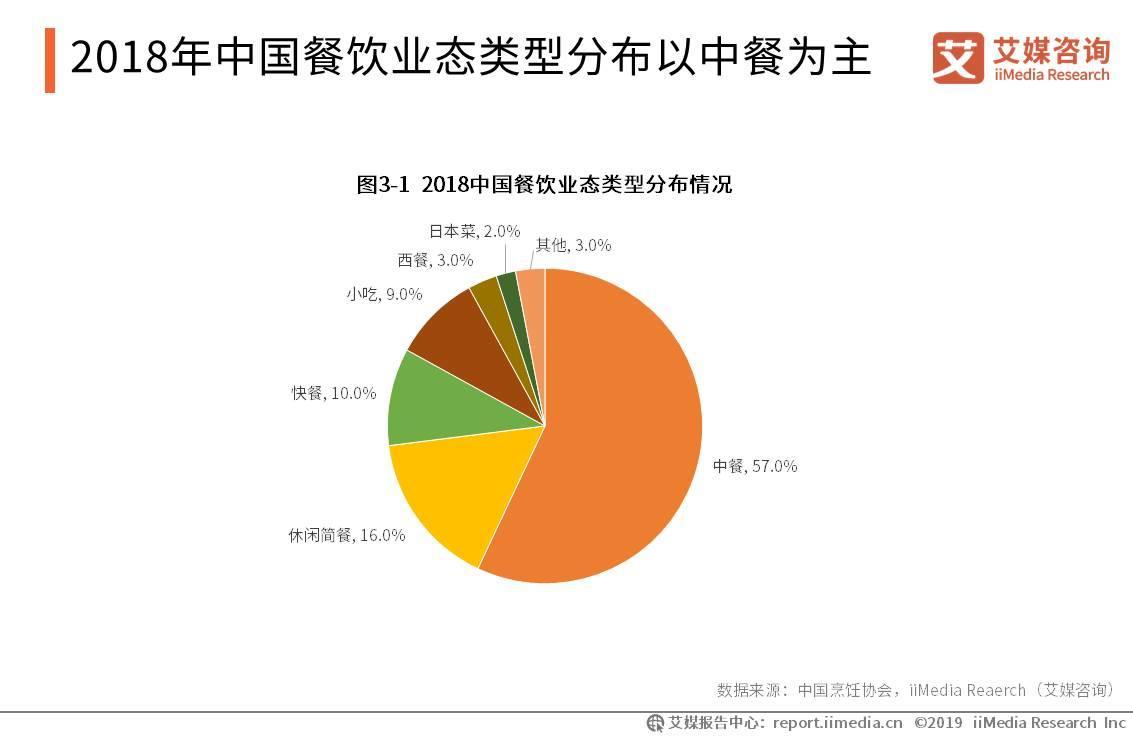 2018年中国餐饮业态类型分布以中餐为主