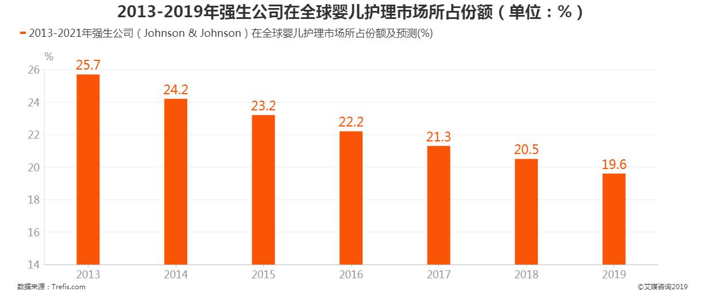 2013-2019年强生公司在全球婴儿护理市场所占份额及预测