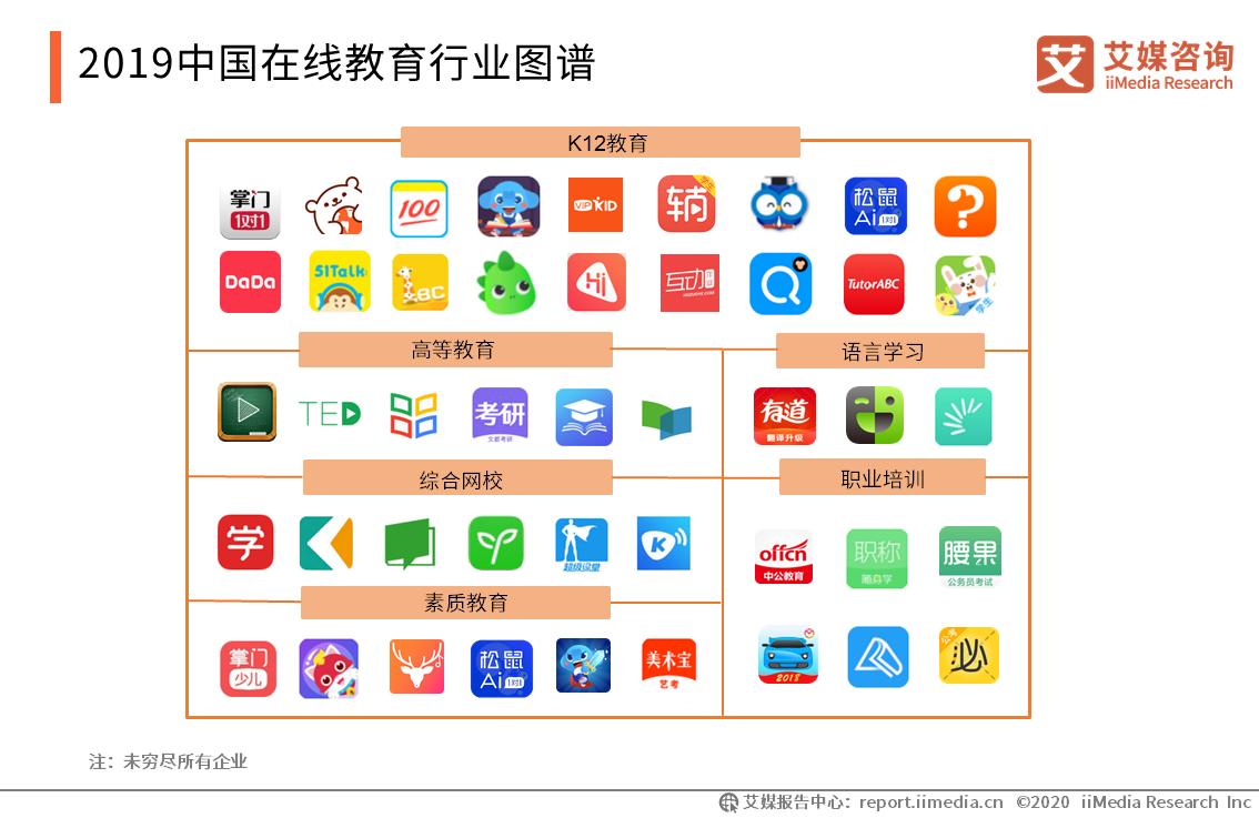 2019中国在线教育行业图谱