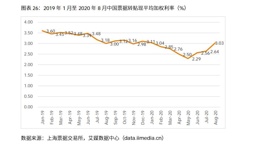 中国票据转贴现平均加权利率