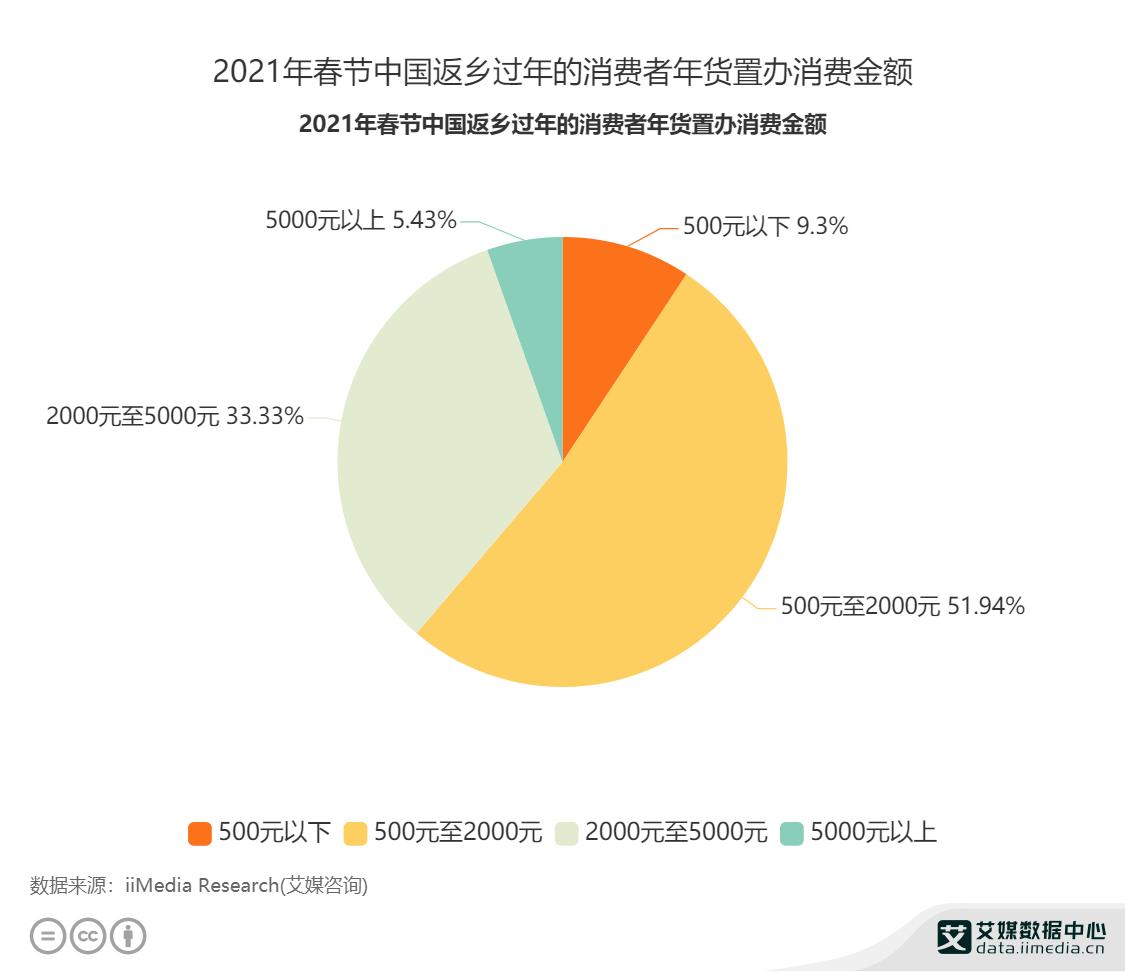 2021年春节中国返乡过年的消费者年货置办消费金额