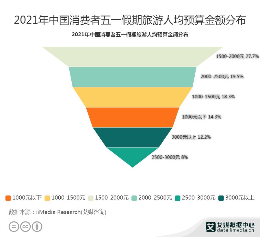 60.3%消费者五一假期旅游人均预算低于2000元