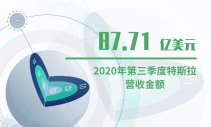 汽车行业数据分析:2020年第三季度特斯拉营收87.71亿美元